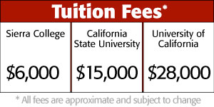 Sierra College has affordable tuition.