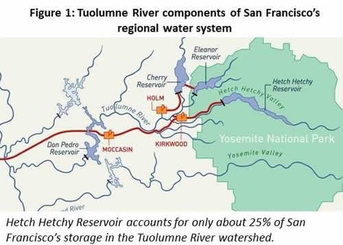 Restoration of Hetch Hetchy Valley and San Franciscos Water Supply